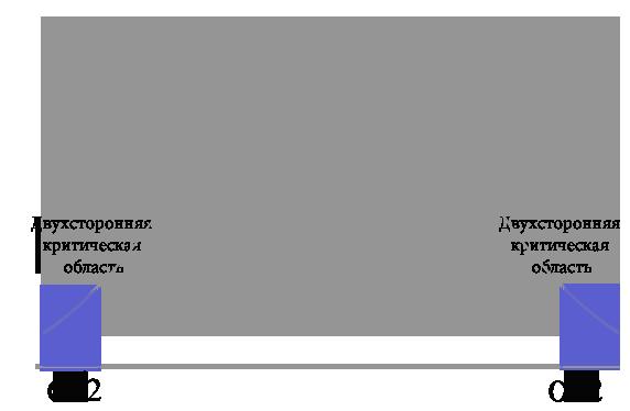График двухсторонняя критическая область