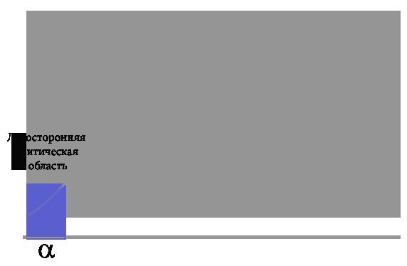 График левосторонняя критическая область — копия