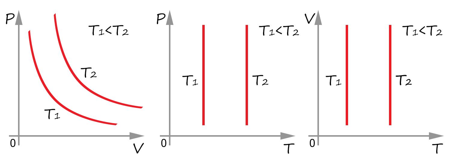Графики изотермического процесса