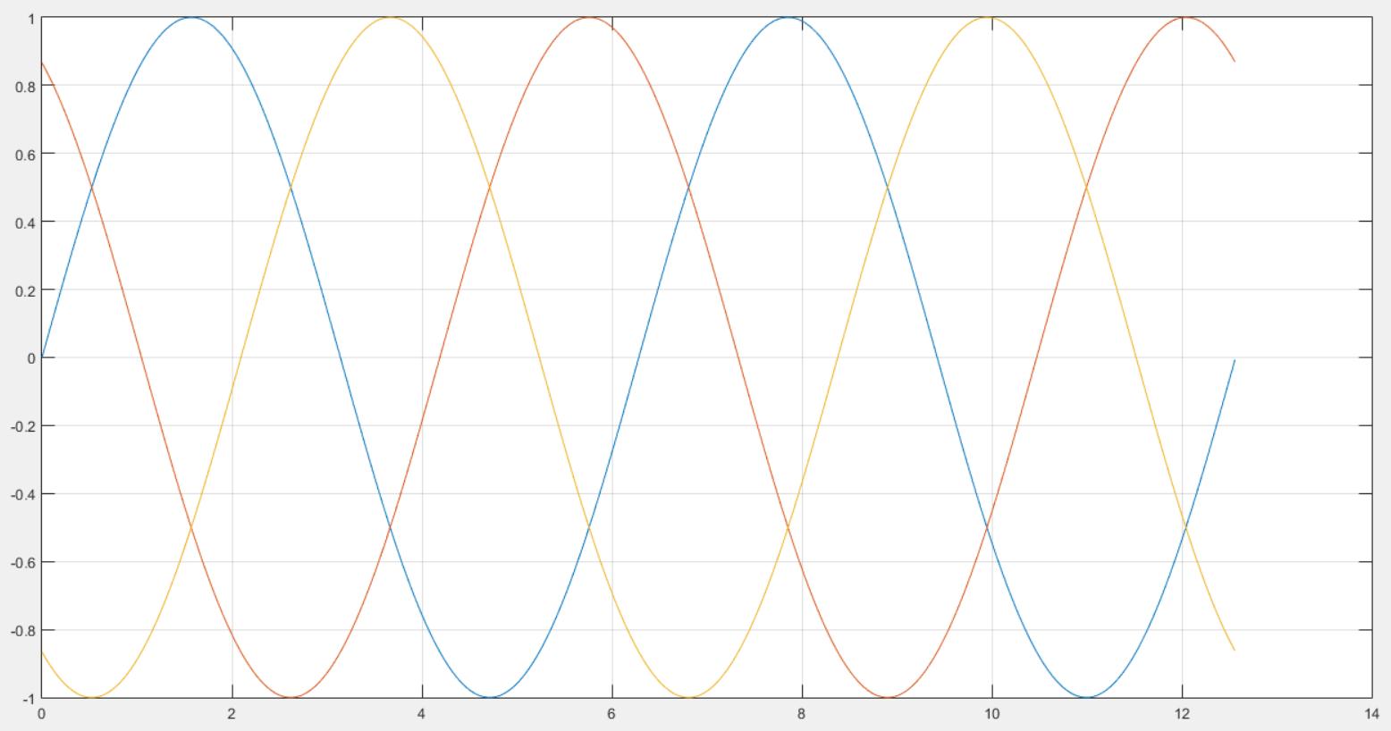 Как построить несколько графиков в Matlab