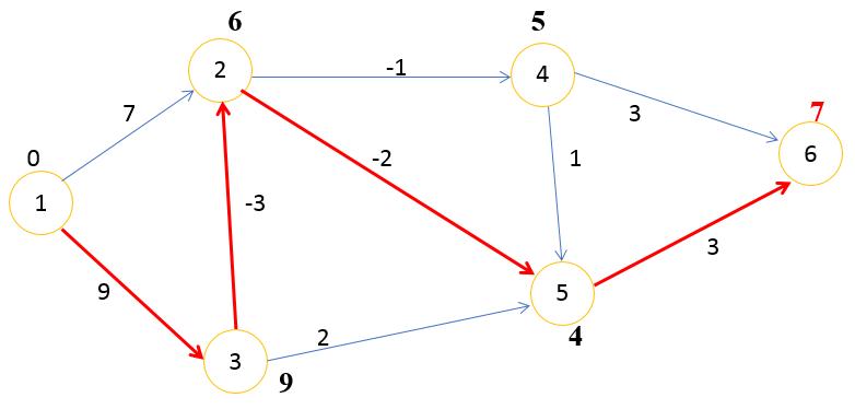 алгоритм Беллмана Форда решение