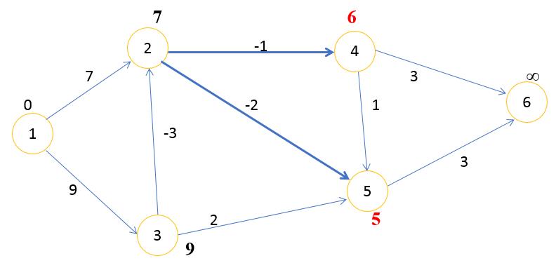 граф шаг 2
