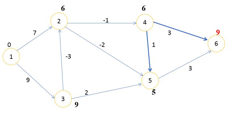 граф шаг 4