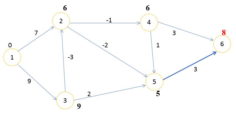 граф шаг 5