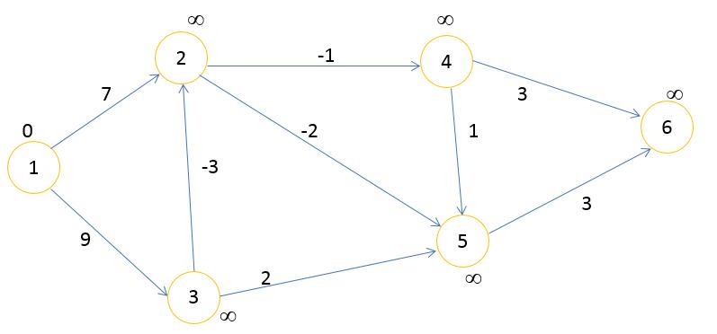 инициализация графа