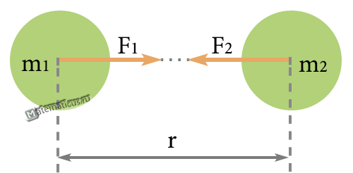 law of universal gravitation gravitational force