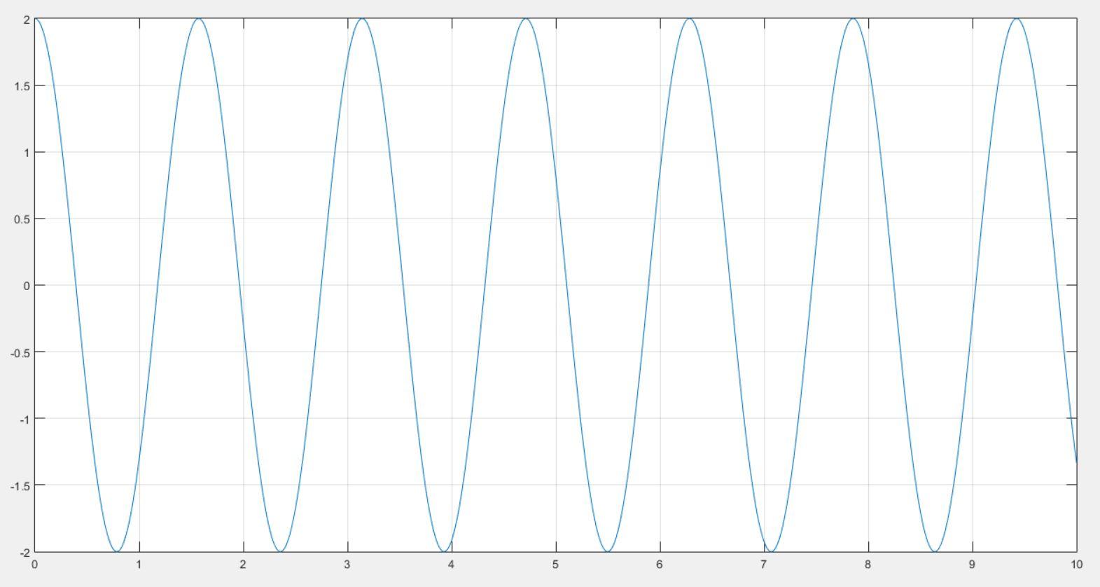 matlab график функции