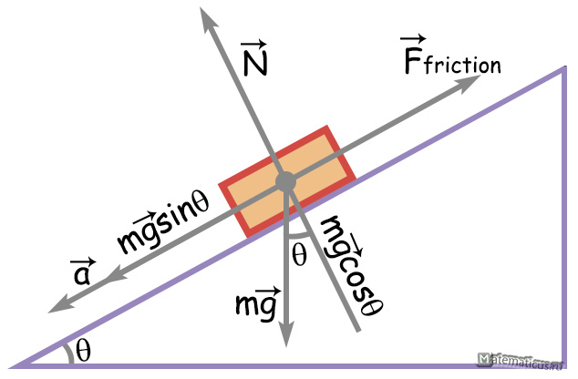 movement of the body on an inclined plane