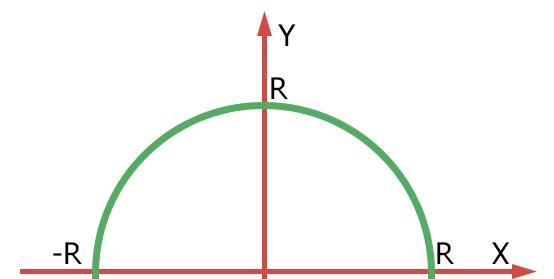График полуокружности
