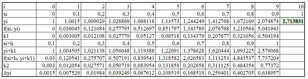 метод Рунге-Кутты решение таблица