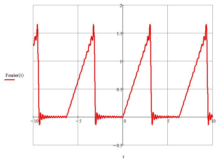 разложение в тригонометрический ряд Фурье график