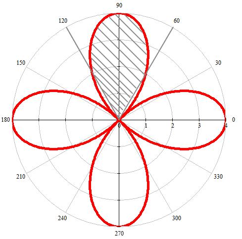 график в полярных координатах