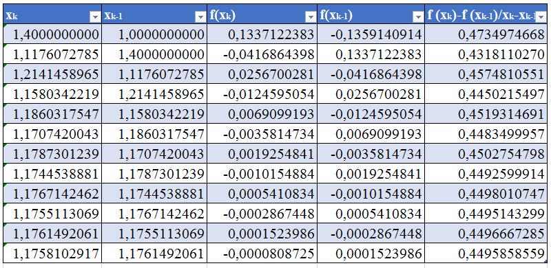 таблица вычислений метод секущих