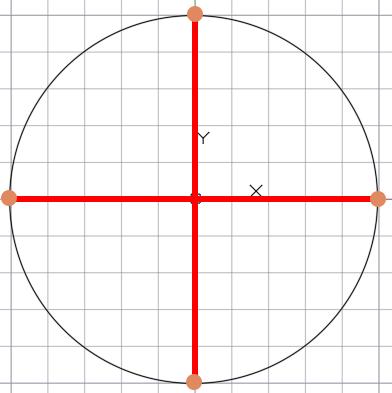 Деление окружности на 4 равные части