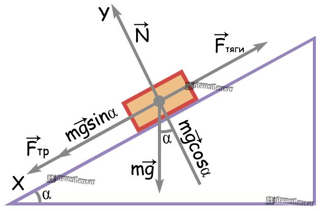Равномерное движение тела по наклонной плоскости вверх
