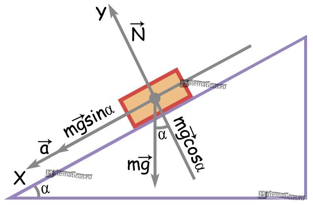 движение тела по наклонной плоскости вниз без трения